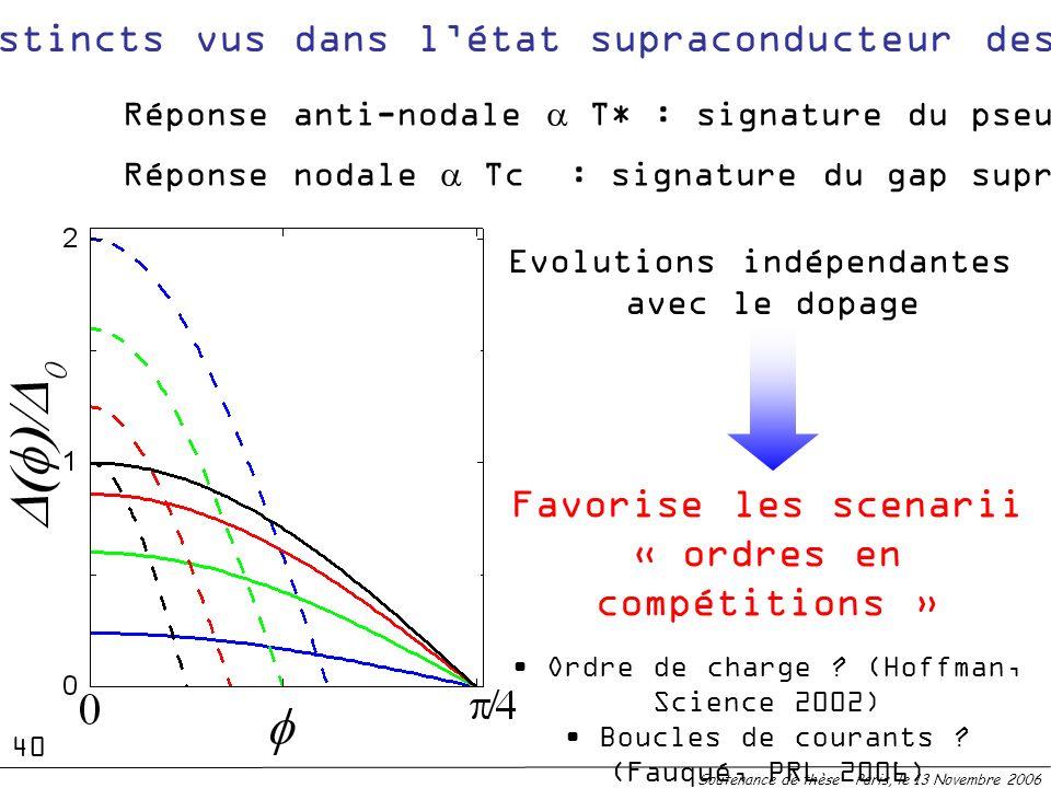 2 gaps distincts vus dans létat supraconducteur des cuprates Soutenance de thèse – Paris, le 13 Novembre 2006 Favorise les scenarii « ordres en compét