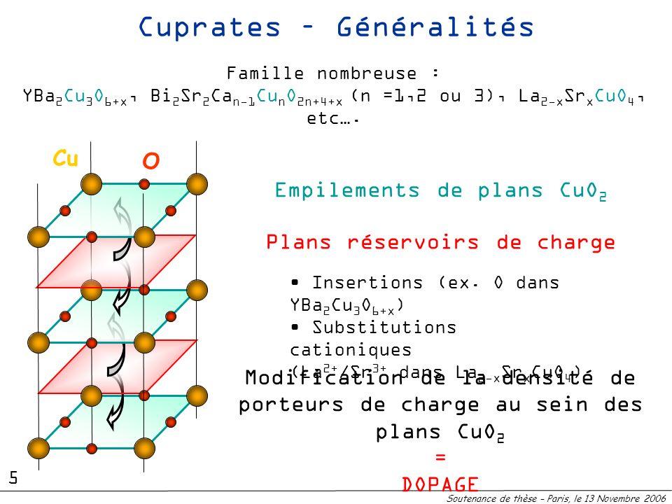 Supraconducteur Gap de symétrie d TCTC Diagrame de phase des Cuprates dopés trous TNTN Isolant de Mott Sous dopéSur dopé Dopage en trous des plans CuO 2 Température Optimalement dopé Basse dimensionnalité Soutenance de thèse – Paris, le 13 Novembre 2006 Physique des électrons fortement corrélés + 0 6 T c record : 135 K HgBa 2 Ca 2 Cu 3 O 8+ (165 K sous pression)