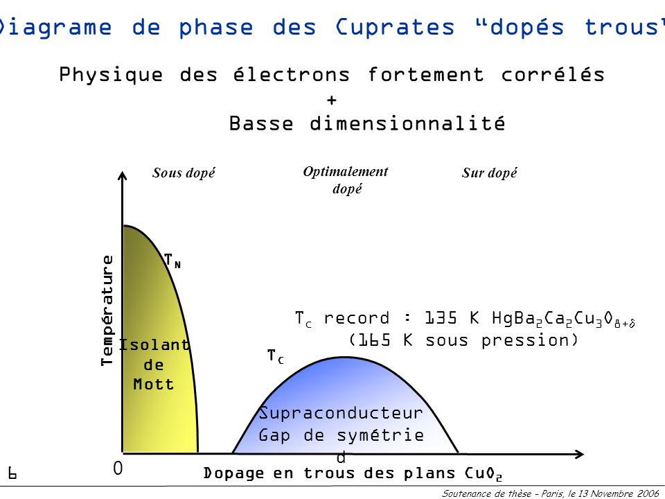Supraconducteur Gap de symétrie d TCTC Diagrame de phase des Cuprates dopés trous TNTN Isolant de Mott Sous dopéSur dopé Dopage en trous des plans CuO