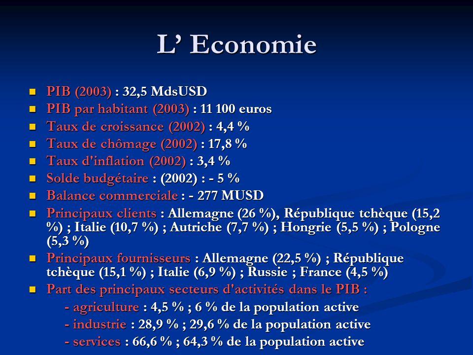 L Economie PIB (2003) : 32,5 MdsUSD PIB (2003) : 32,5 MdsUSD PIB par habitant (2003) : 11 100 euros PIB par habitant (2003) : 11 100 euros Taux de cro