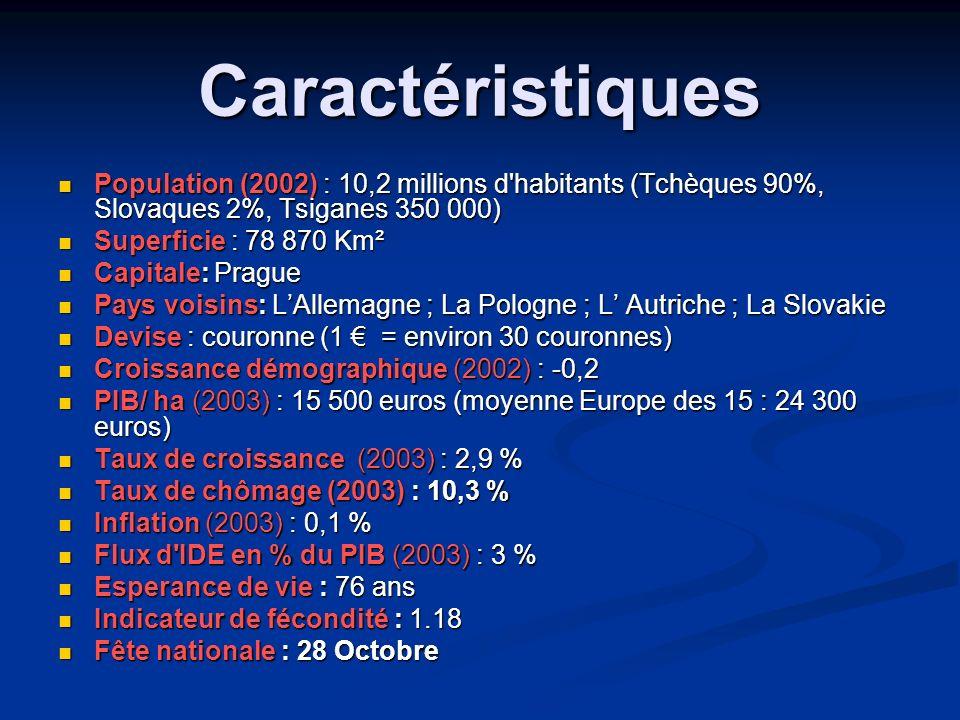 Caractéristiques Population (2002) : 10,2 millions d'habitants (Tchèques 90%, Slovaques 2%, Tsiganes 350 000) Population (2002) : 10,2 millions d'habi