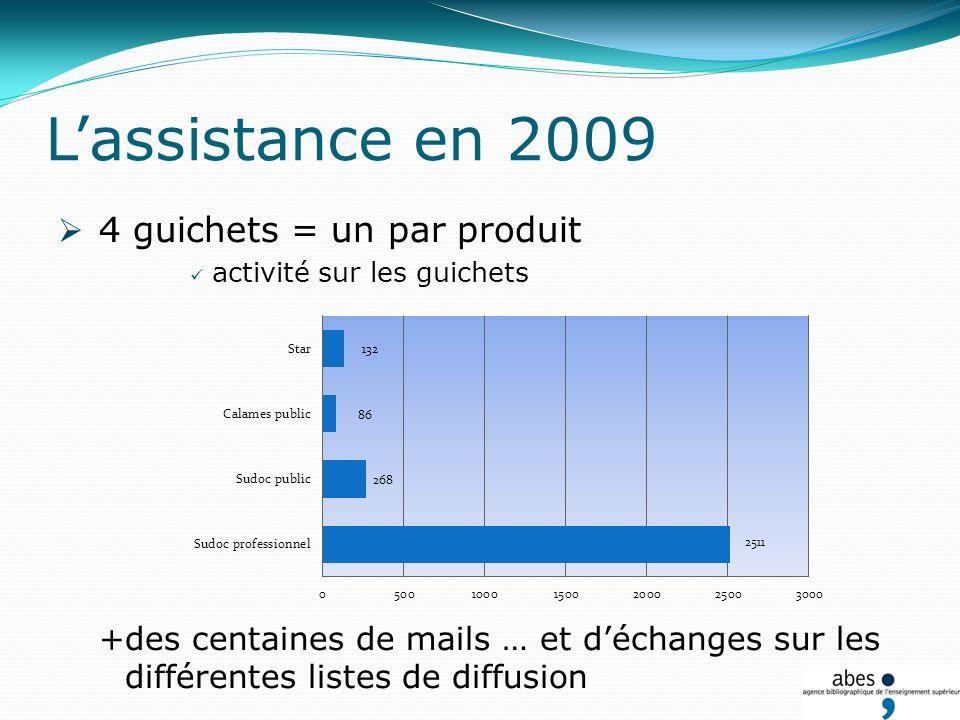 Lassistance en 2009 4 guichets = un par produit activité sur les guichets +des centaines de mails … et déchanges sur les différentes listes de diffusion