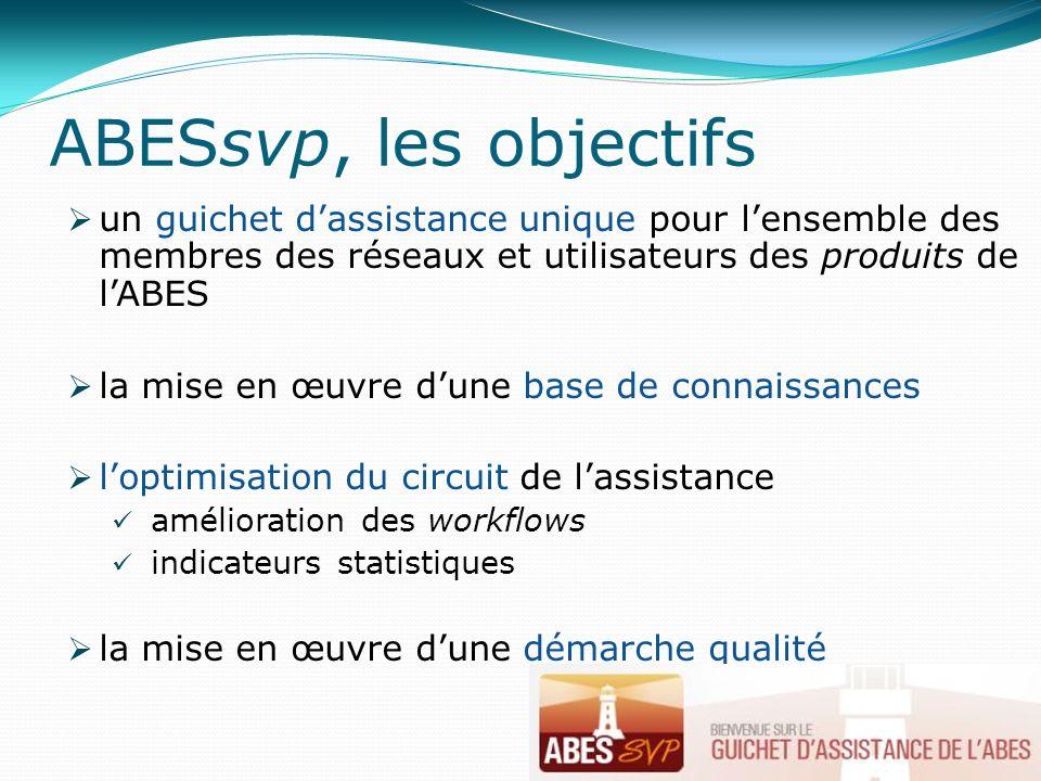 ABESsvp, les objectifs un guichet dassistance unique pour lensemble des membres des réseaux et utilisateurs des produits de lABES la mise en œuvre dune base de connaissances loptimisation du circuit de lassistance amélioration des workflows indicateurs statistiques la mise en œuvre dune démarche qualité