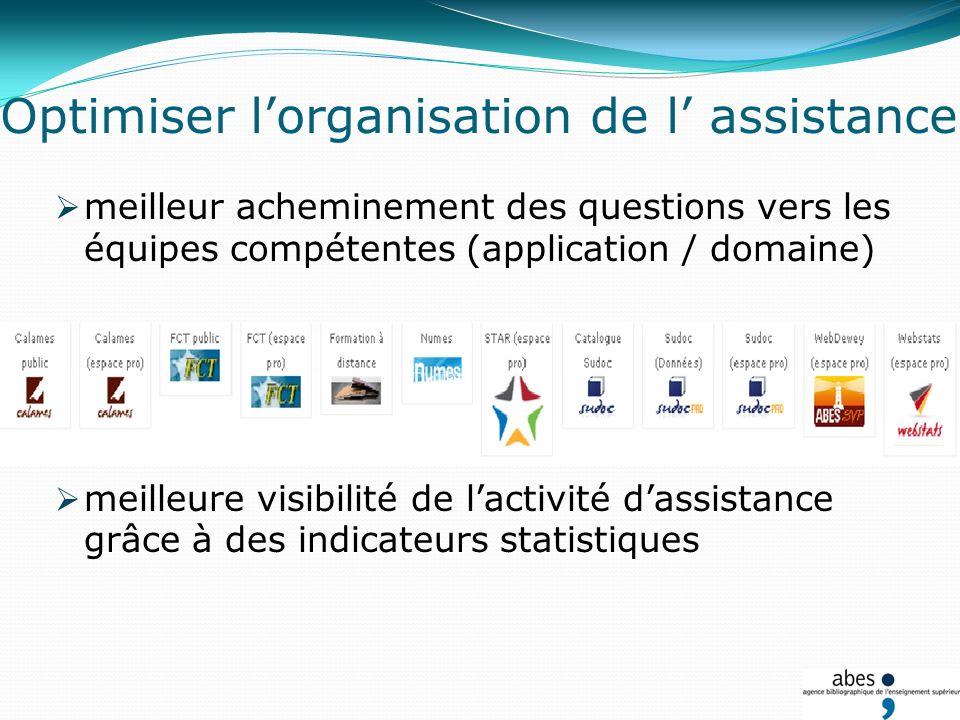 Optimiser lorganisation de l assistance meilleur acheminement des questions vers les équipes compétentes (application / domaine) meilleure visibilité de lactivité dassistance grâce à des indicateurs statistiques