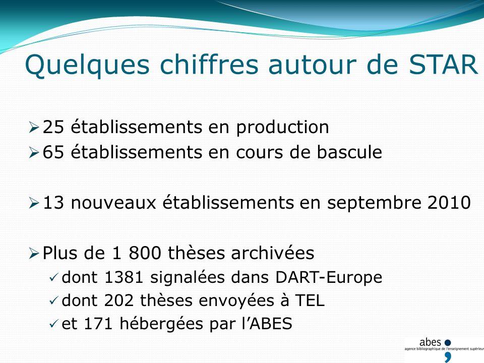 Quelques chiffres autour de STAR 25 établissements en production 65 établissements en cours de bascule 13 nouveaux établissements en septembre 2010 Plus de 1 800 thèses archivées dont 1381 signalées dans DART-Europe dont 202 thèses envoyées à TEL et 171 hébergées par lABES