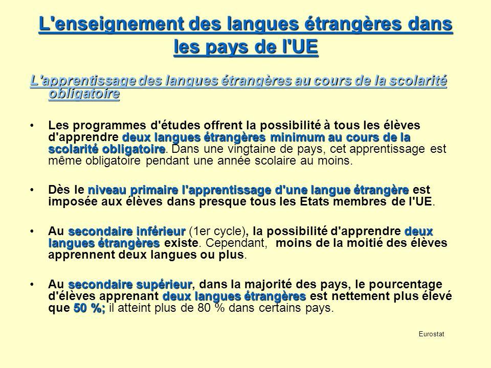 L'enseignement des langues étrangères dans les pays de l'UE L'enseignement des langues étrangères dans les pays de l'UE L'apprentissage des langues ét