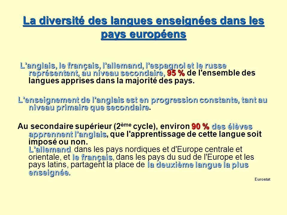 La diversité des langues enseignées dans les pays européens La diversité des langues enseignées dans les pays européens L'anglais, le français, l'alle