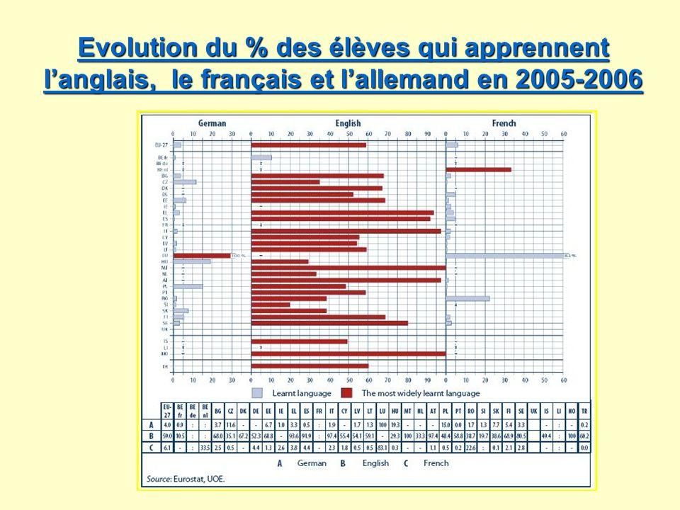 Evolution du % des élèves qui apprennent langlais, le français et lallemand en 2005-2006 Evolution du % des élèves qui apprennent langlais, le françai