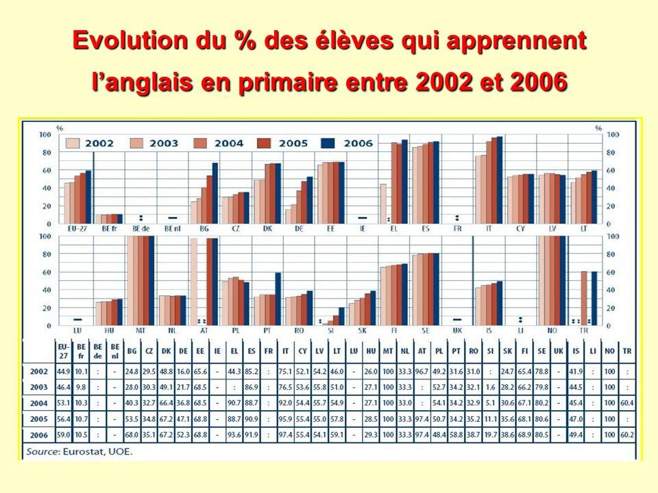 Evolution du % des élèves qui apprennent langlais en primaire entre 2002 et 2006