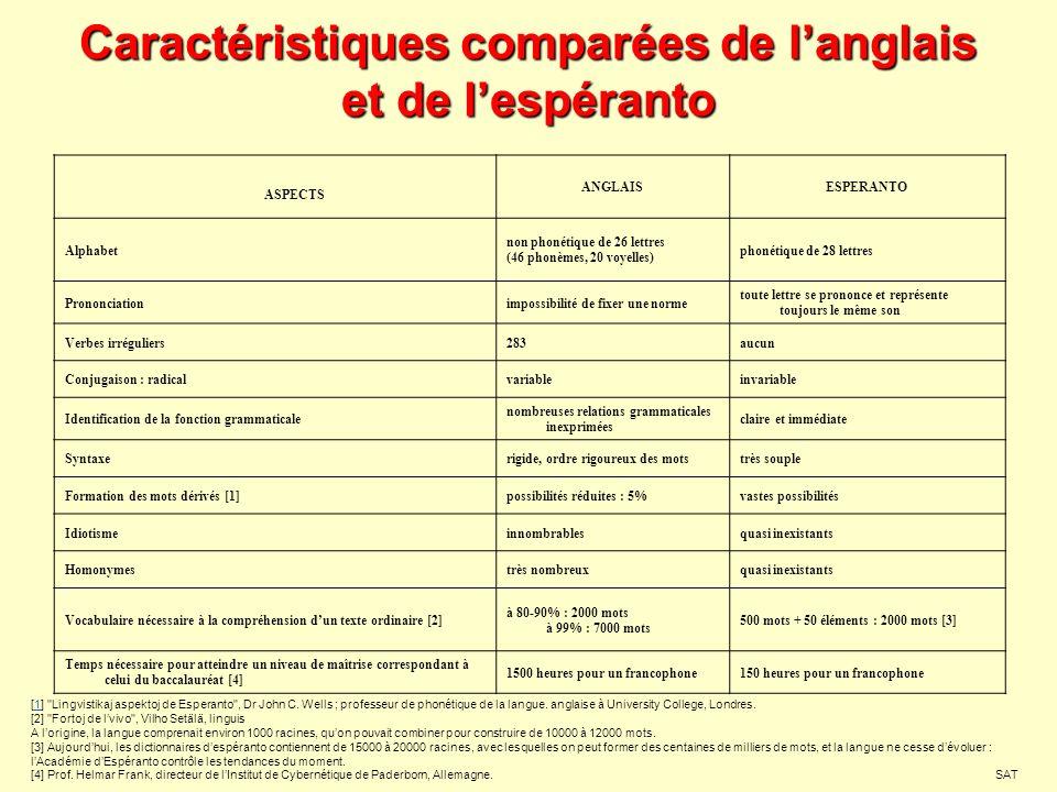 Caractéristiques comparées de langlais et de lespéranto ASPECTS ANGLAISESPERANTO Alphabet non phonétique de 26 lettres (46 phonèmes, 20 voyelles) phon