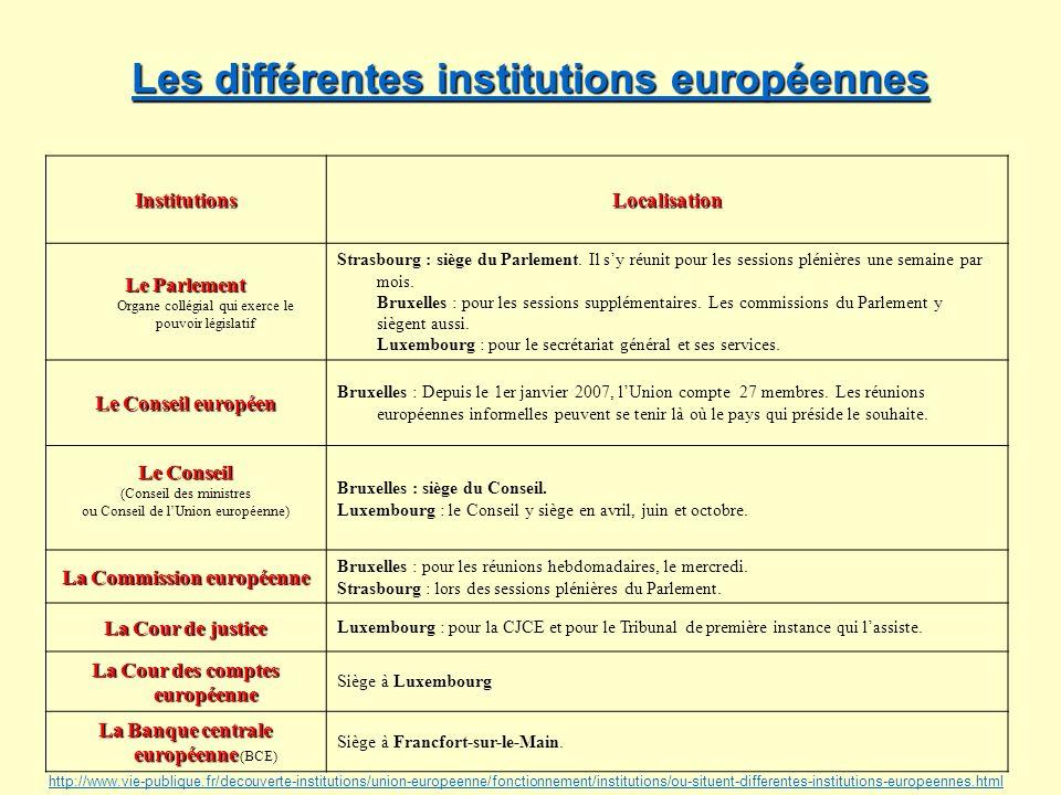 Les différentes institutions européennes Les différentes institutions européennes InstitutionsLocalisation Le Parlement Le Parlement Organe collégial