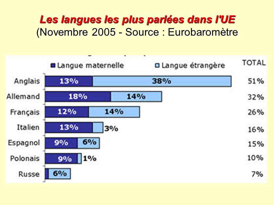Les langues les plus parlées dans l'UE (Novembre 2005 - Source : Eurobaromètre