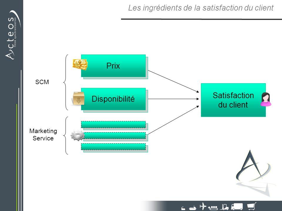 Les ingrédients de la satisfaction du client SCM Marketing Service Prix Disponibilité Satisfaction du client