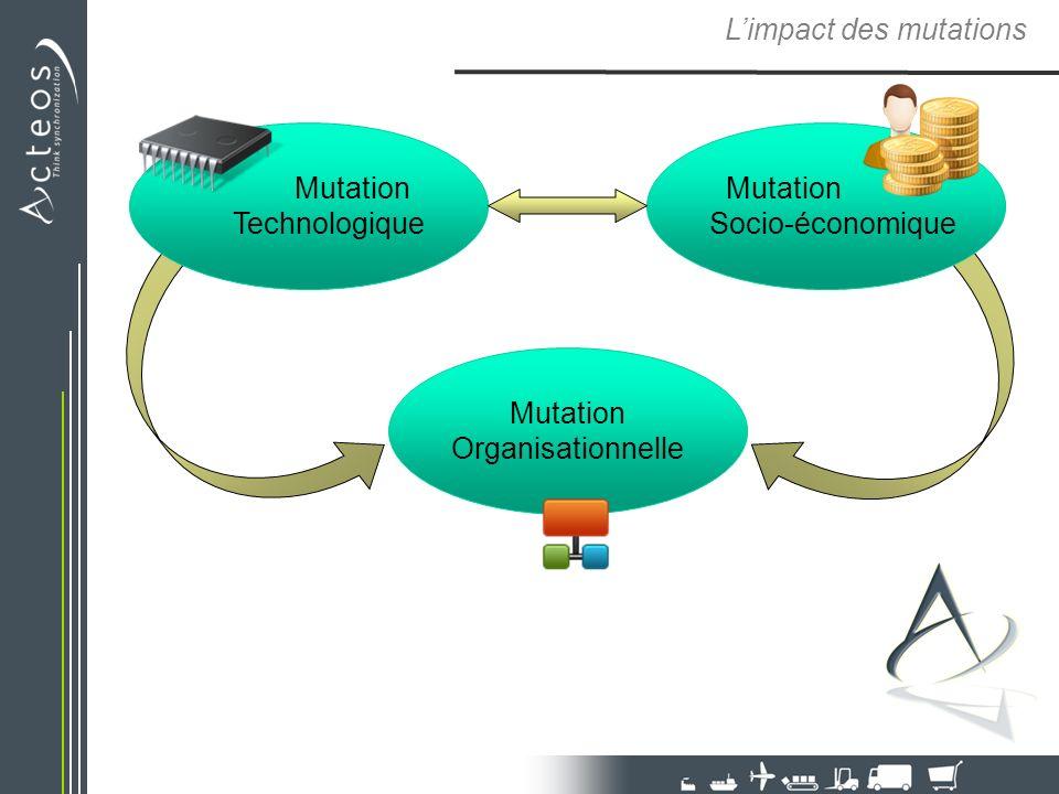 Limpact des mutations Mutation Organisationnelle Mutation Technologique Mutation Socio-économique