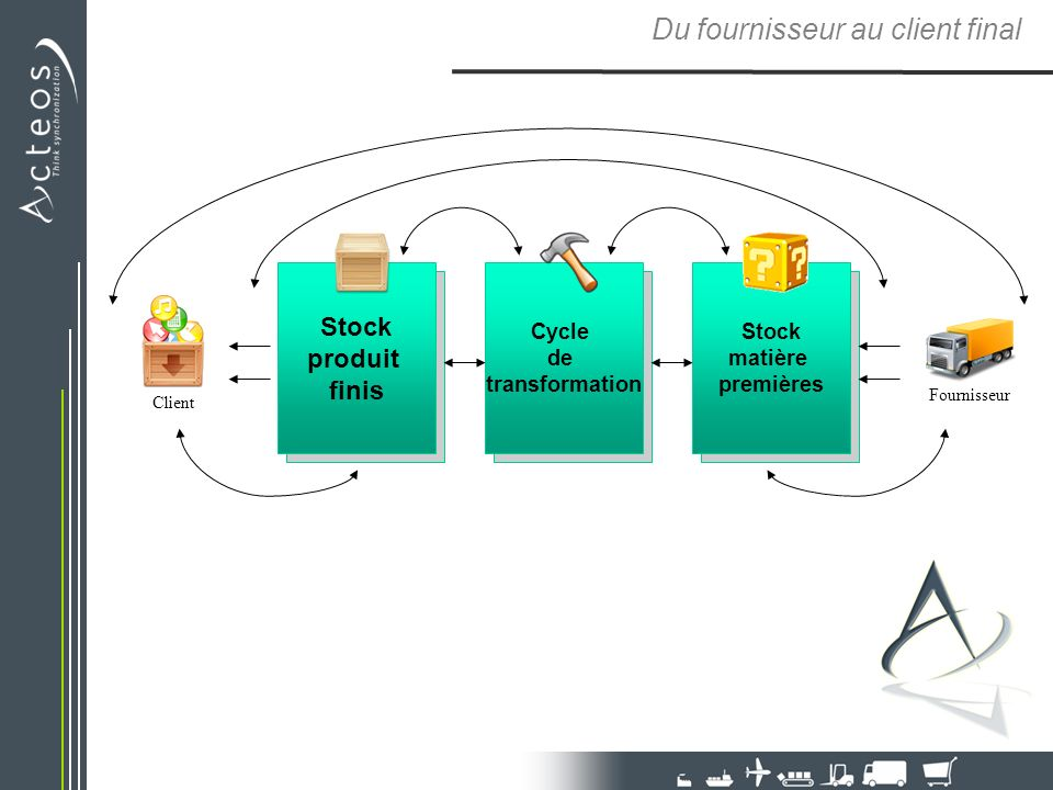 Stock produit finis Cycle de transformation Stock matière premières Du fournisseur au client final Fournisseur Client