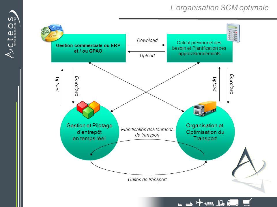 Lorganisation SCM optimale Gestion et Pilotage dentrepôt en temps réel Organisation et Optimisation du Transport Calcul prévionnel des besoin et Plani