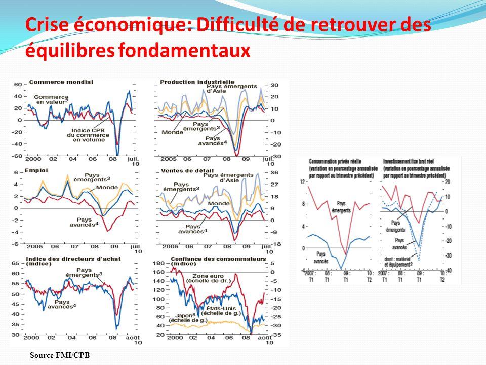 Crise économique: Difficulté de retrouver des équilibres fondamentaux Source FMI/CPB