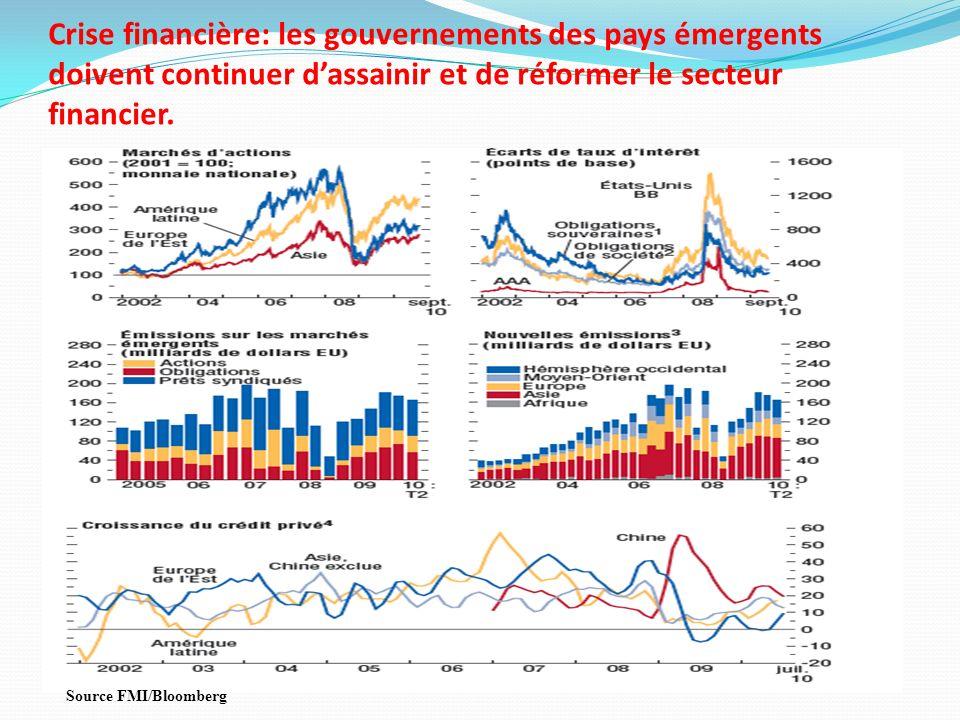 Crise financière: les gouvernements des pays émergents doivent continuer dassainir et de réformer le secteur financier. Source FMI/Bloomberg