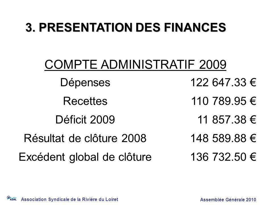 Association Syndicale de la Rivière du Loiret Assemblée Générale 2010 COMPTE ADMINISTRATIF 2009 Dépenses122 647.33 Recettes110 789.95 Déficit 200911 8