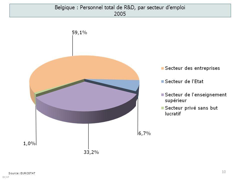 10 EK/XF Source: EUROSTAT Belgique : Personnel total de R&D, par secteur demploi 2005