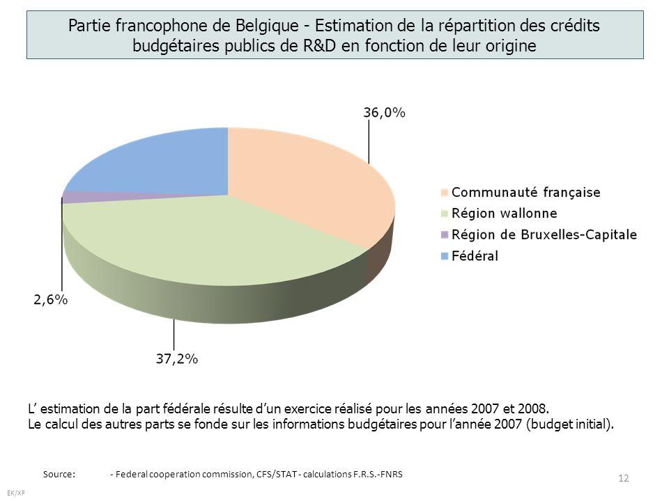 12 EK/XF Source: - Federal cooperation commission, CFS/STAT - calculations F.R.S.-FNRS Partie francophone de Belgique - Estimation de la répartition des crédits budgétaires publics de R&D en fonction de leur origine L estimation de la part fédérale résulte dun exercice réalisé pour les années 2007 et 2008.