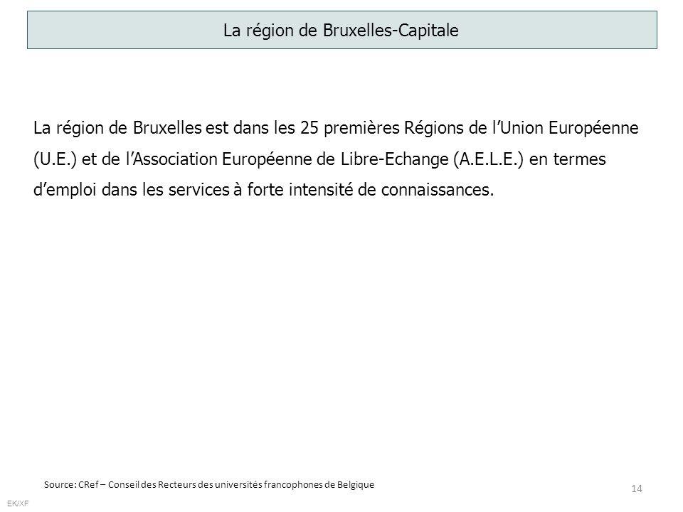 14 EK/XF La région de Bruxelles-Capitale Source: CRef – Conseil des Recteurs des universités francophones de Belgique La région de Bruxelles est dans les 25 premières Régions de lUnion Européenne (U.E.) et de lAssociation Européenne de Libre-Echange (A.E.L.E.) en termes demploi dans les services à forte intensité de connaissances.