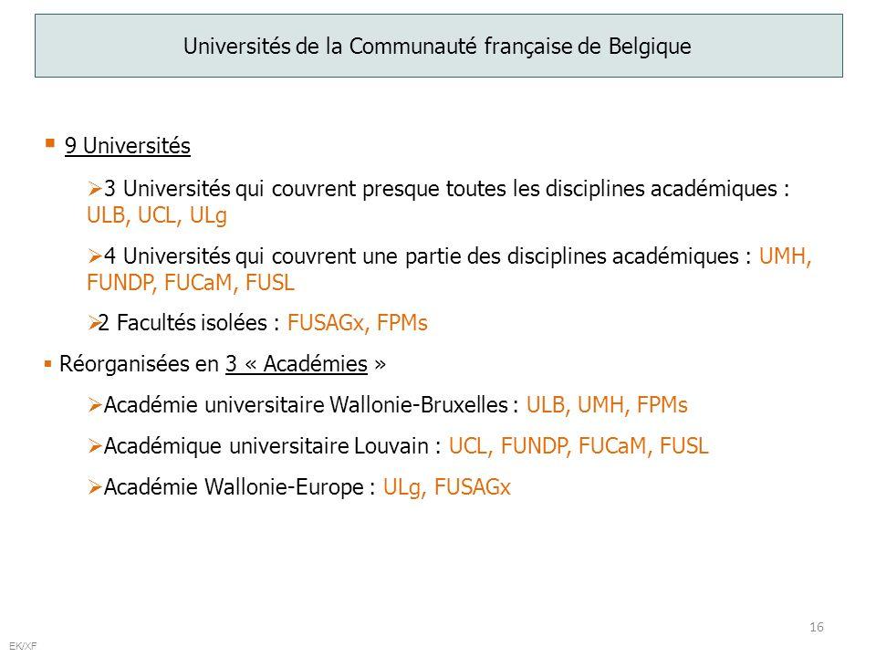 16 EK/XF Universités de la Communauté française de Belgique 9 Universités 3 Universités qui couvrent presque toutes les disciplines académiques : ULB, UCL, ULg 4 Universités qui couvrent une partie des disciplines académiques : UMH, FUNDP, FUCaM, FUSL 2 Facultés isolées : FUSAGx, FPMs Réorganisées en 3 « Académies » Académie universitaire Wallonie-Bruxelles : ULB, UMH, FPMs Académique universitaire Louvain : UCL, FUNDP, FUCaM, FUSL Académie Wallonie-Europe : ULg, FUSAGx