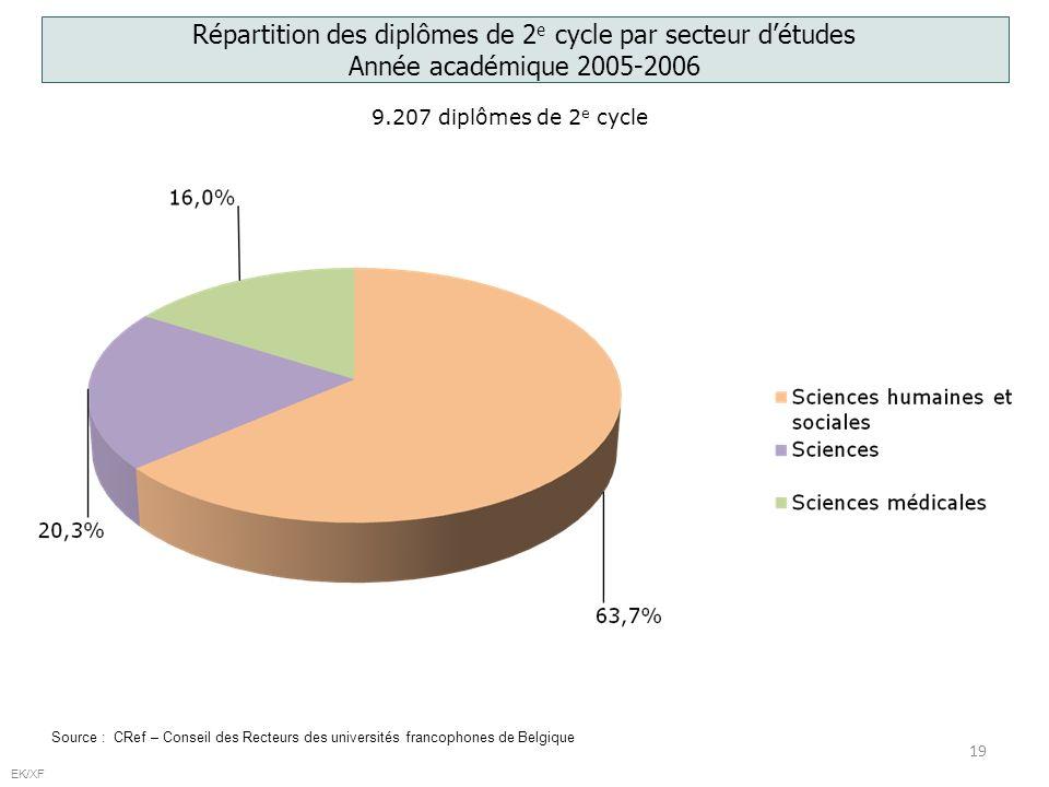 19 EK/XF Répartition des diplômes de 2 e cycle par secteur détudes Année académique 2005-2006 Source : CRef – Conseil des Recteurs des universités francophones de Belgique 9.207 diplômes de 2 e cycle