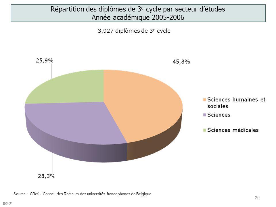 20 EK/XF Répartition des diplômes de 3 e cycle par secteur détudes Année académique 2005-2006 Source : CRef – Conseil des Recteurs des universités francophones de Belgique 3.927 diplômes de 3 e cycle
