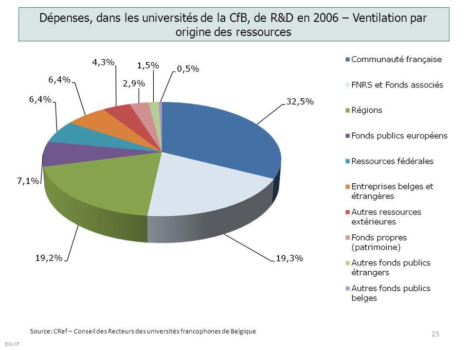23 EK/XF Dépenses, dans les universités de la CfB, de R&D en 2006 – Ventilation par origine des ressources Source: CRef – Conseil des Recteurs des universités francophones de Belgique