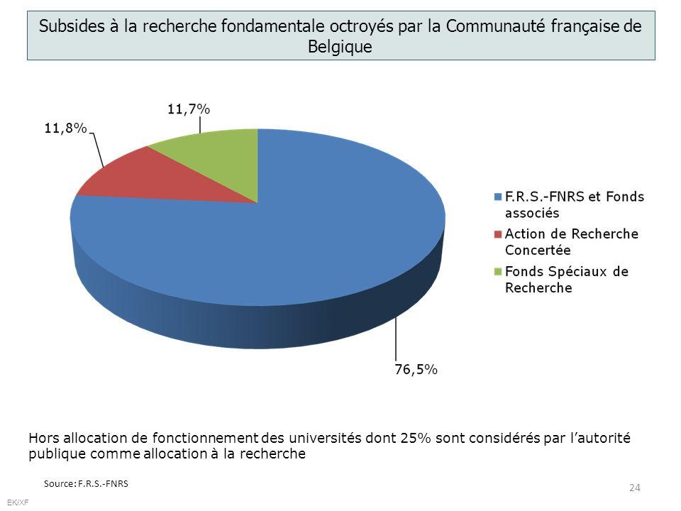 24 EK/XF Subsides à la recherche fondamentale octroyés par la Communauté française de Belgique Source: F.R.S.-FNRS Hors allocation de fonctionnement des universités dont 25% sont considérés par lautorité publique comme allocation à la recherche