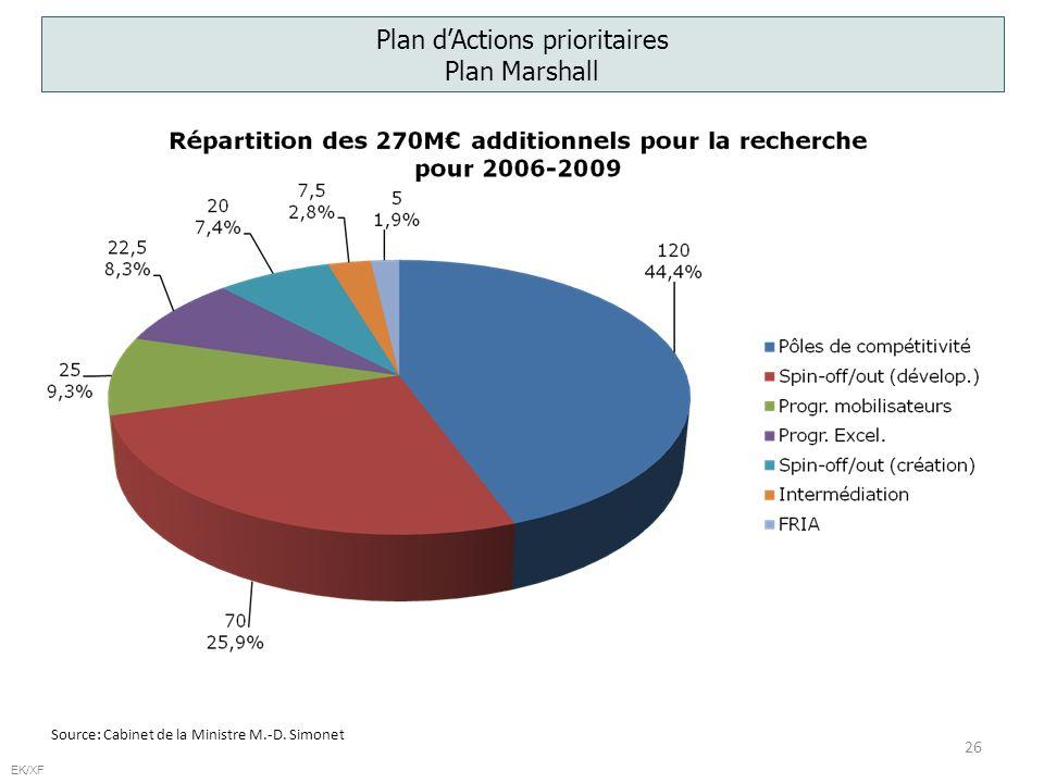 26 EK/XF Plan dActions prioritaires Plan Marshall Source: Cabinet de la Ministre M.-D. Simonet