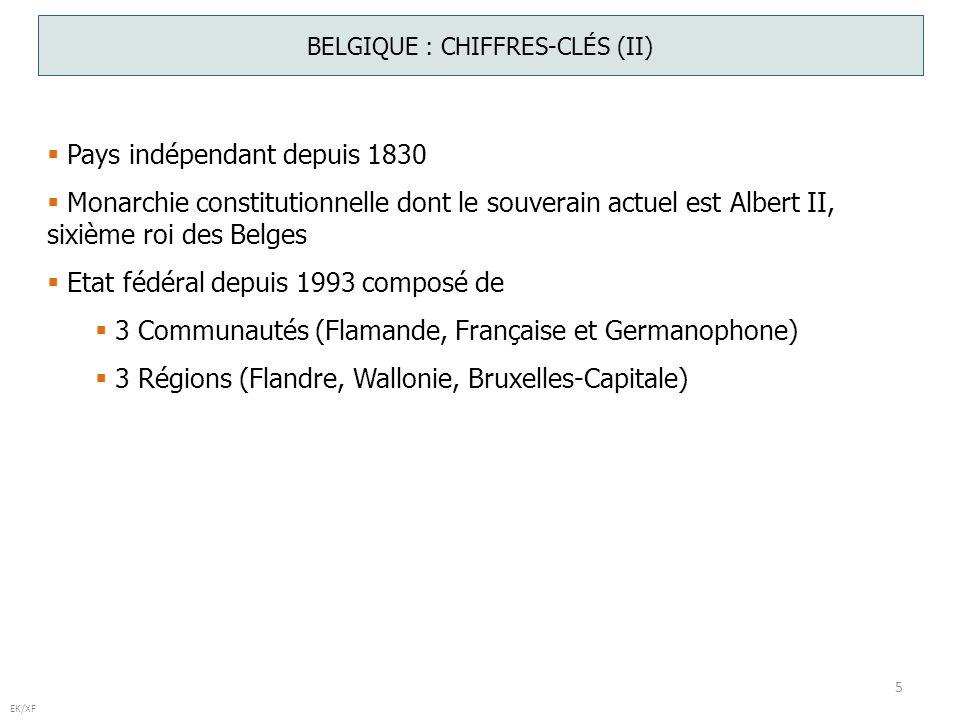 5 EK/XF BELGIQUE : CHIFFRES-CLÉS (II) Pays indépendant depuis 1830 Monarchie constitutionnelle dont le souverain actuel est Albert II, sixième roi des Belges Etat fédéral depuis 1993 composé de 3 Communautés (Flamande, Française et Germanophone) 3 Régions (Flandre, Wallonie, Bruxelles-Capitale)