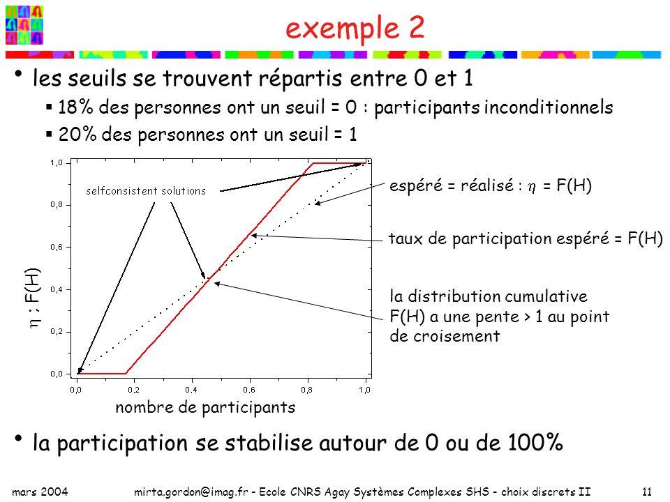 mars 2004mirta.gordon@imag.fr - Ecole CNRS Agay Systèmes Complexes SHS - choix discrets II11 exemple 2 les seuils se trouvent répartis entre 0 et 1 18% des personnes ont un seuil = 0 : participants inconditionnels 20% des personnes ont un seuil = 1 la participation se stabilise autour de 0 ou de 100% espéré = réalisé : = F(H) taux de participation espéré = F(H) la distribution cumulative F(H) a une pente > 1 au point de croisement nombre de participants ; F(H)
