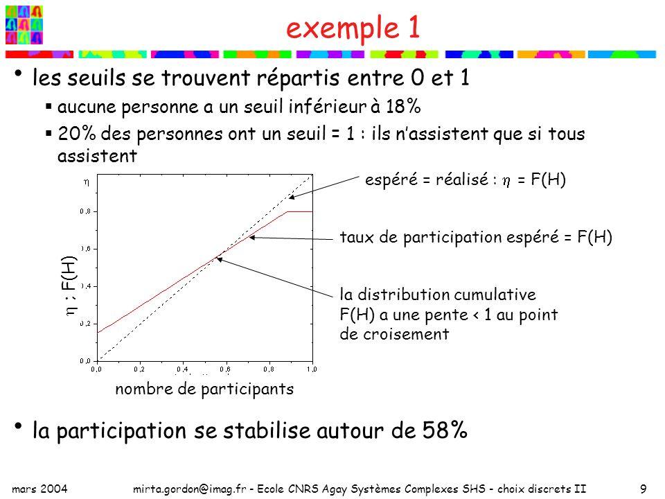 mars 2004mirta.gordon@imag.fr - Ecole CNRS Agay Systèmes Complexes SHS - choix discrets II9 exemple 1 les seuils se trouvent répartis entre 0 et 1 aucune personne a un seuil inférieur à 18% 20% des personnes ont un seuil = 1 : ils nassistent que si tous assistent la participation se stabilise autour de 58% la distribution cumulative F(H) a une pente < 1 au point de croisement espéré = réalisé : = F(H) taux de participation espéré = F(H) nombre de participants ; F(H)