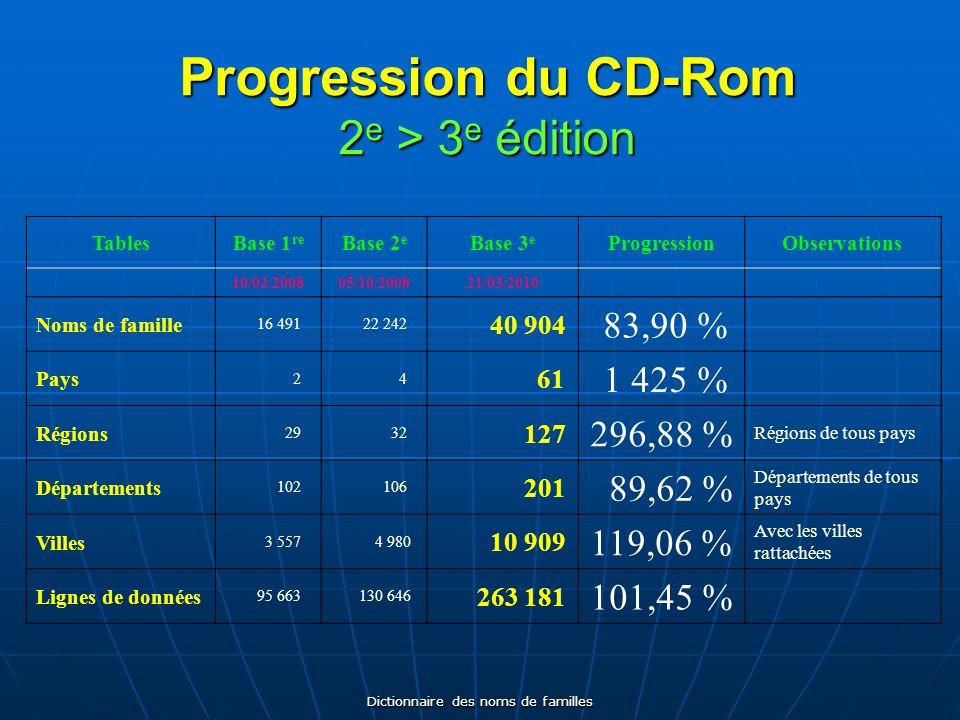 Dictionnaire des noms de familles Progression du CD-Rom 2 e > 3 e édition TablesBase 1 re Base 2 e Base 3 e ProgressionObservations 10/02/200805/10/20