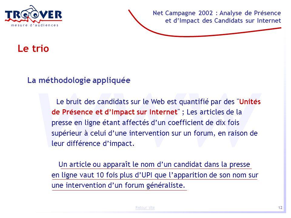 12 Net Campagne 2002 : Analyse de Présence et dImpact des Candidats sur Internet m e s u r e d a u d i e n c e s Retour site www La méthodologie appli