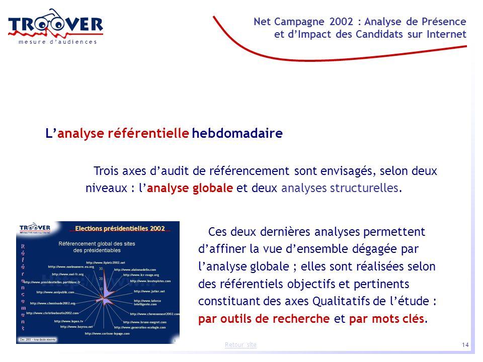 14 Net Campagne 2002 : Analyse de Présence et dImpact des Candidats sur Internet m e s u r e d a u d i e n c e s Retour site Lanalyse référentielle he