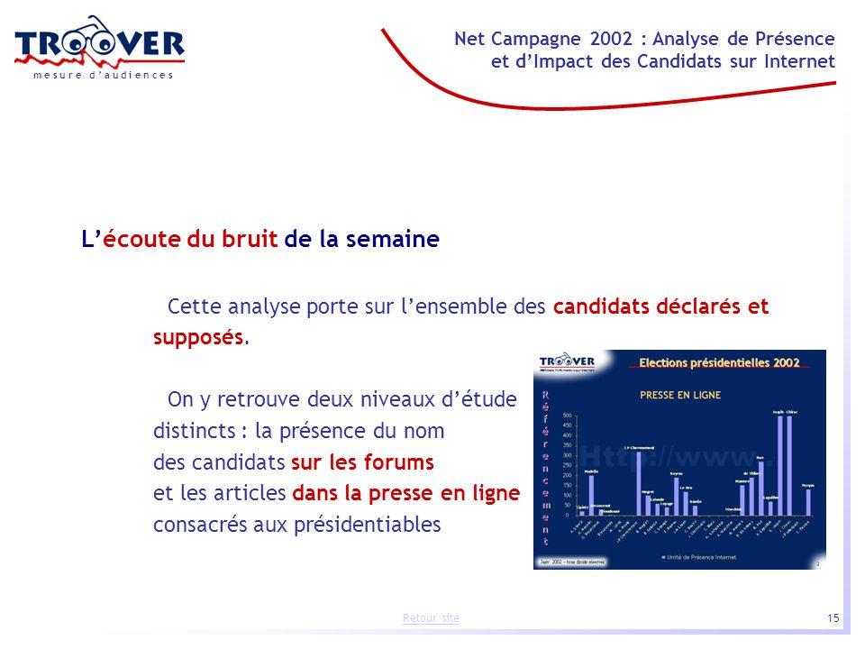 15 Net Campagne 2002 : Analyse de Présence et dImpact des Candidats sur Internet m e s u r e d a u d i e n c e s Retour site Lécoute du bruit de la se
