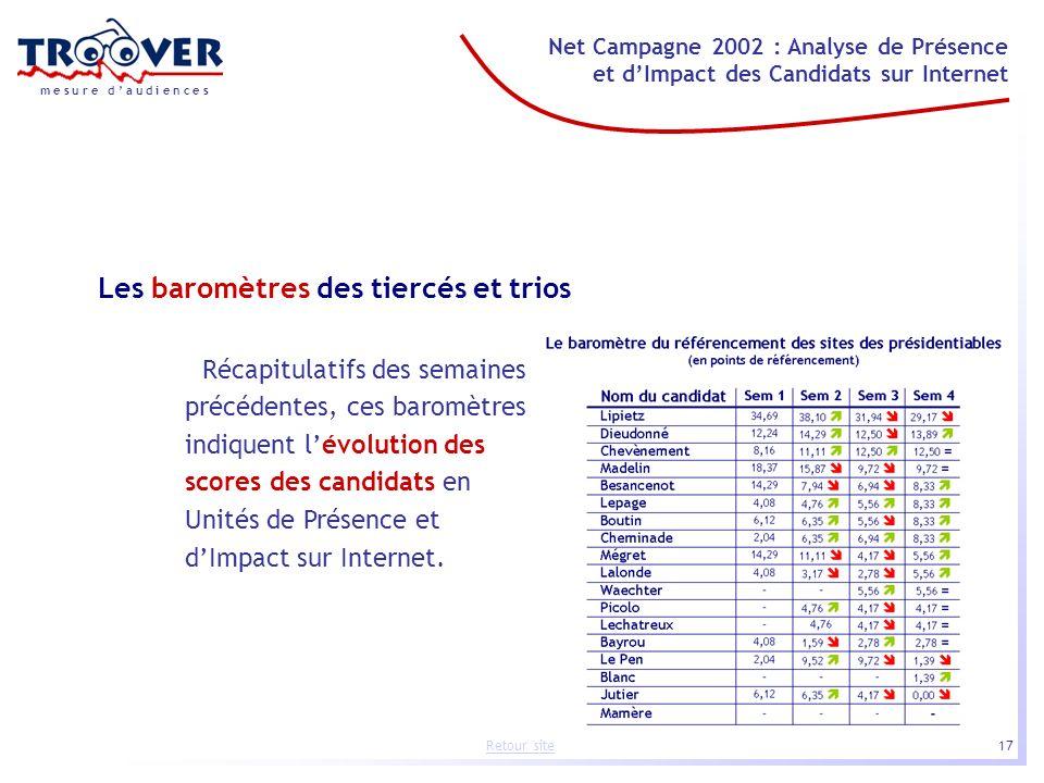 17 Net Campagne 2002 : Analyse de Présence et dImpact des Candidats sur Internet m e s u r e d a u d i e n c e s Retour site Les baromètres des tiercé