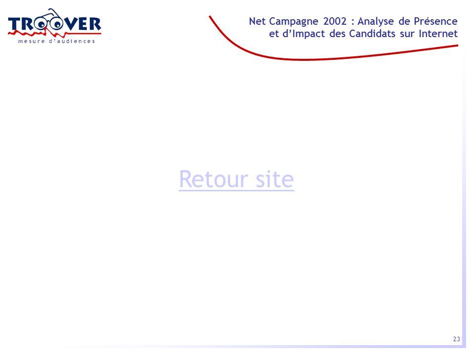 23 Net Campagne 2002 : Analyse de Présence et dImpact des Candidats sur Internet m e s u r e d a u d i e n c e s Retour site