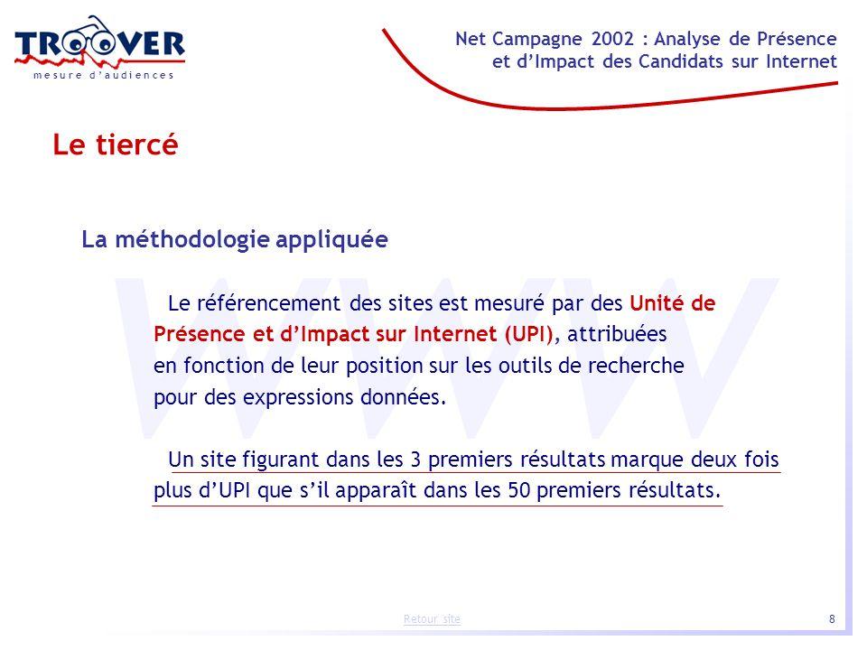 8 Net Campagne 2002 : Analyse de Présence et dImpact des Candidats sur Internet m e s u r e d a u d i e n c e s Retour site www La méthodologie appliq