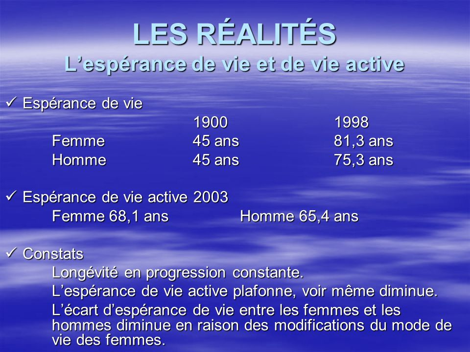 LES RÉALITÉS Lespérance de vie et de vie active Espérance de vie Espérance de vie 19001998 Femme45 ans81,3 ans Homme45 ans75,3 ans Espérance de vie ac