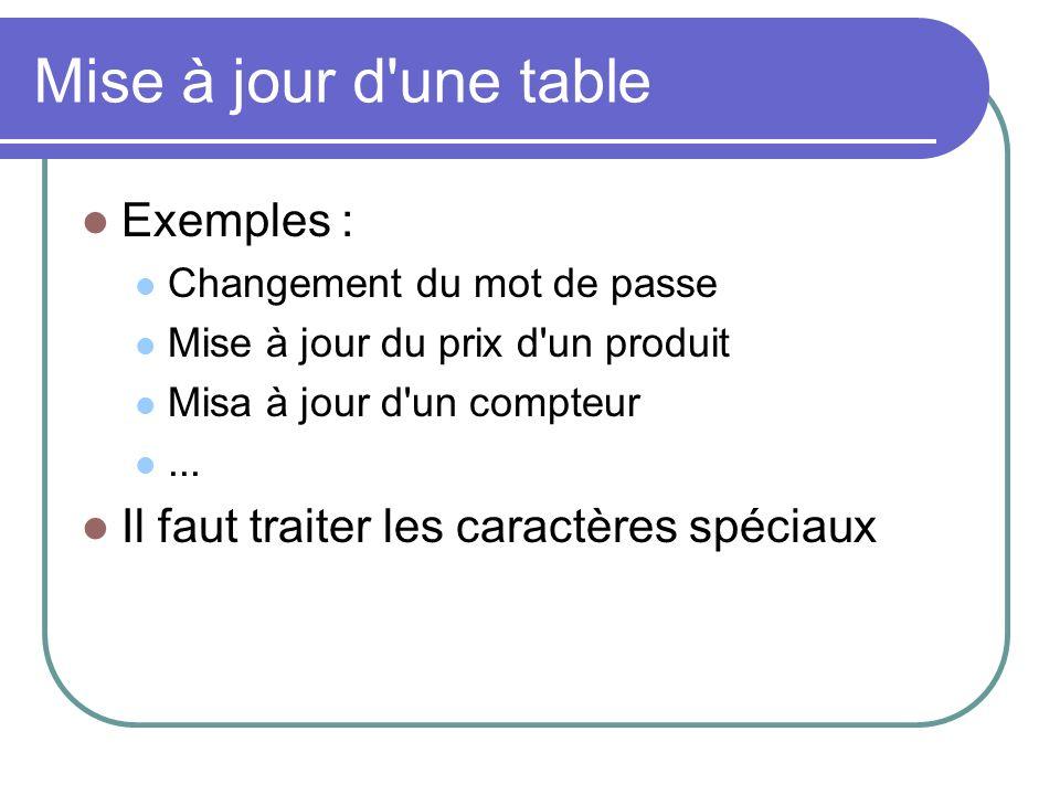 Mise à jour d une table Exemples : Changement du mot de passe Mise à jour du prix d un produit Misa à jour d un compteur...