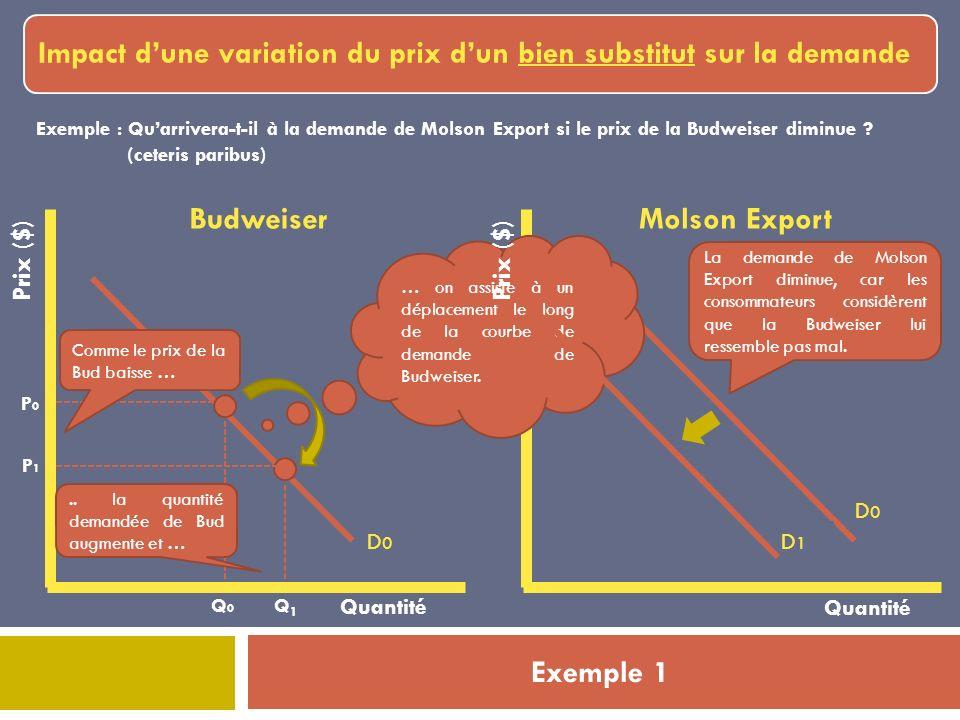 Exemple 1 Impact dune variation du prix dun bien substitut sur la demande Prix ($) Quantité Budweiser Q0Q0 P0P0 D0D0 Exemple : Quarrivera-t-il à la demande de Molson Export si le prix de la Budweiser diminue .