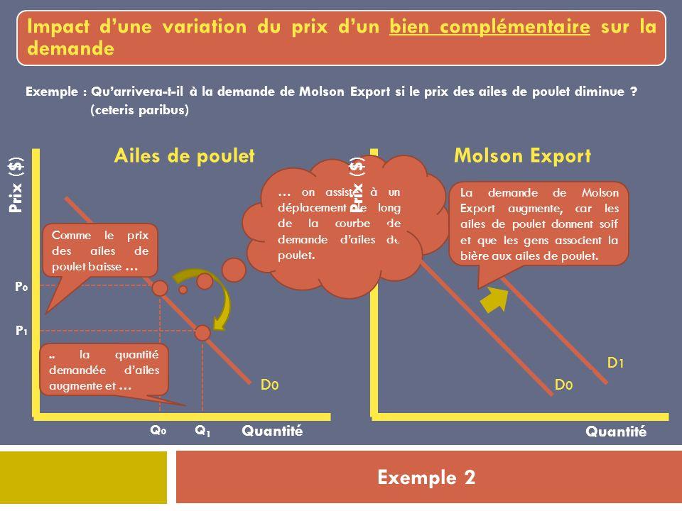 Exemple 2 Impact dune variation du prix dun bien complémentaire sur la demande Prix ($) Quantité Ailes de poulet Q0Q0 P0P0 D0D0 Exemple : Quarrivera-t-il à la demande de Molson Export si le prix des ailes de poulet diminue .