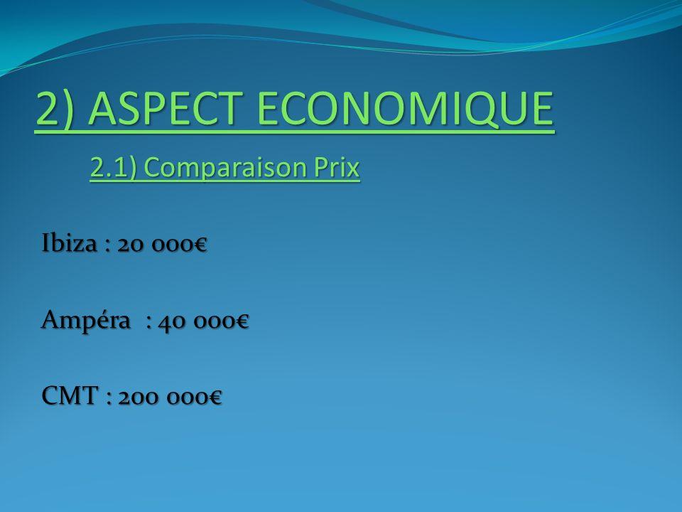 2) ASPECT ECONOMIQUE 2.1) Comparaison Prix 2.1) Comparaison Prix Ibiza : 20 000 Ampéra : 40 000 CMT : 200 000