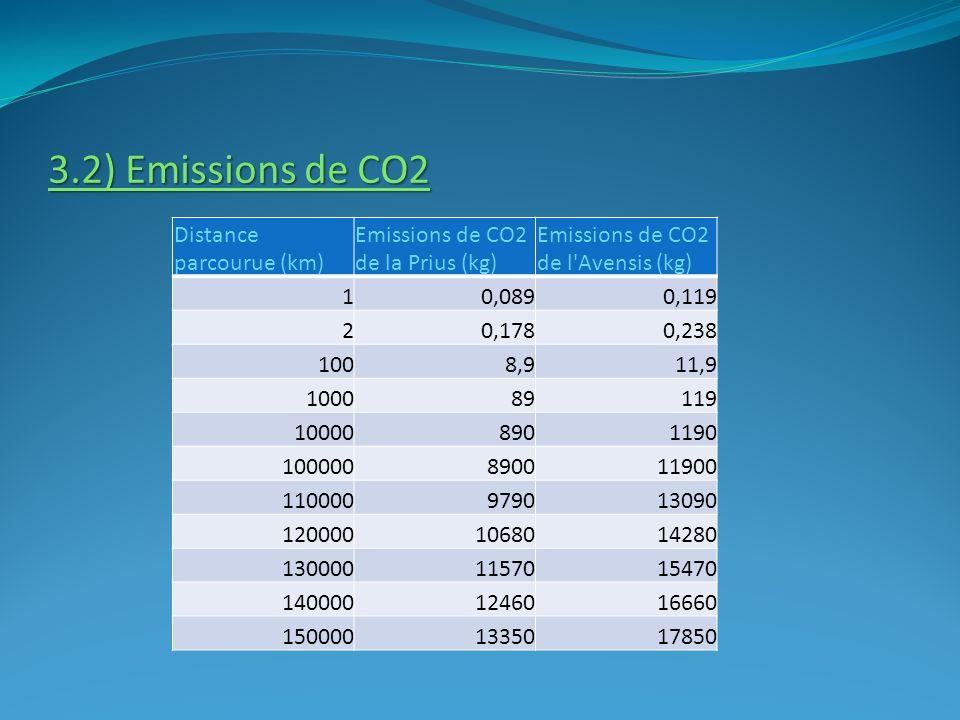 3.2) Emissions de CO2 Distance parcourue (km) Emissions de CO2 de la Prius (kg) Emissions de CO2 de l'Avensis (kg) 10,0890,119 20,1780,238 1008,911,9