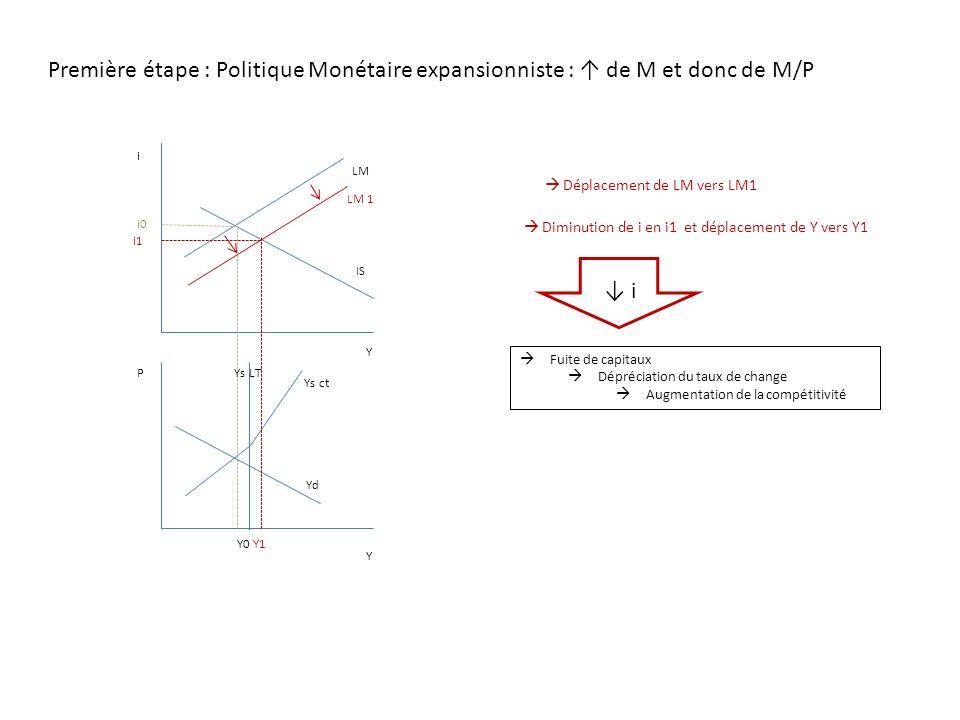 Première étape : Politique Monétaire expansionniste : de M et donc de M/P LM i IS P Y Y Ys ct Ys LT Yd i0 Y0 Diminution de i en i1 i1 LM 1 Déplacement de LM vers LM1 Y1 et déplacement de Y vers Y1 Fuite de capitaux Dépréciation du taux de change Augmentation de la compétitivité i