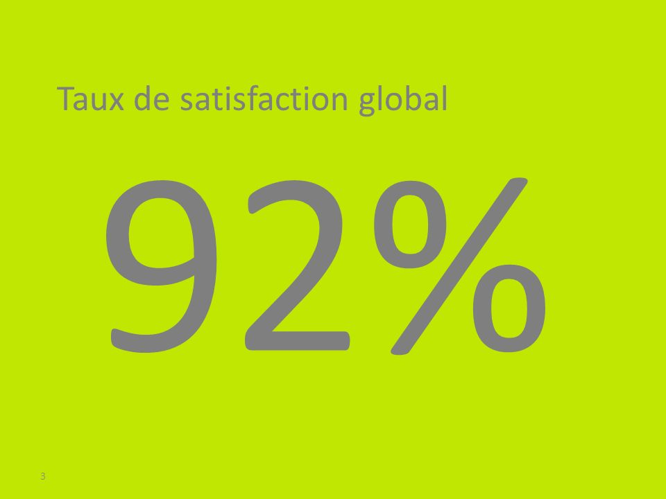 3 92% Taux de satisfaction global